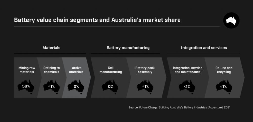 Australian market share